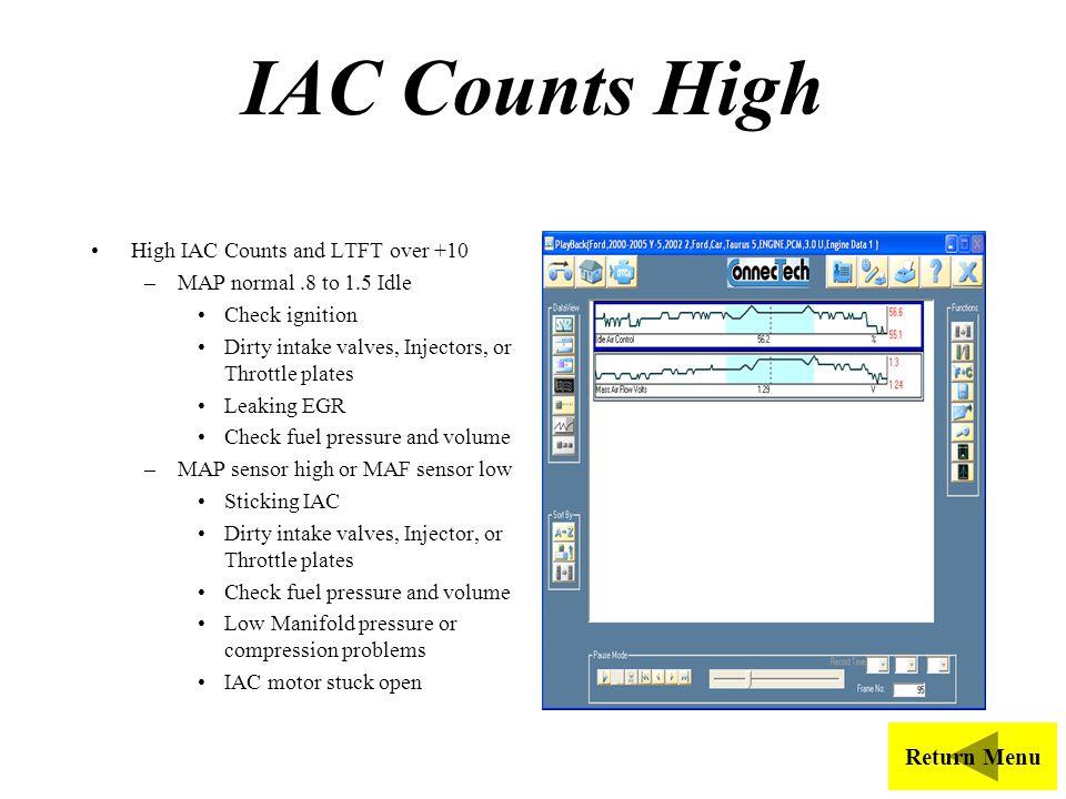 IAC Counts High Return Menu High IAC Counts and LTFT over +10