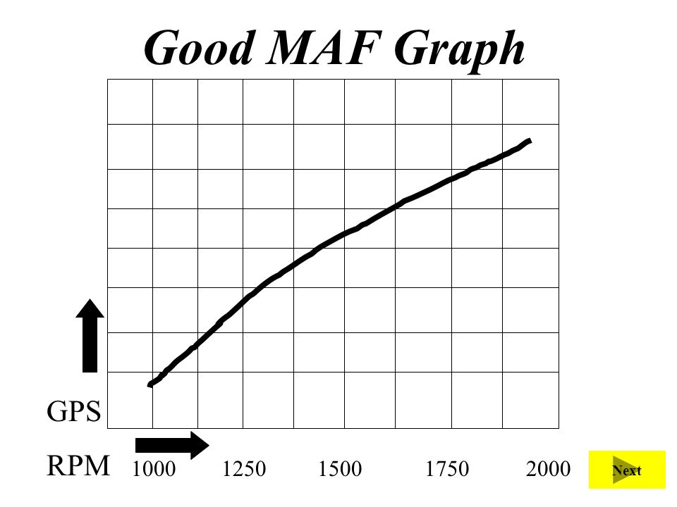 Good MAF Graph This graph show a good MAF as it increases with speed in linear graph pattern.