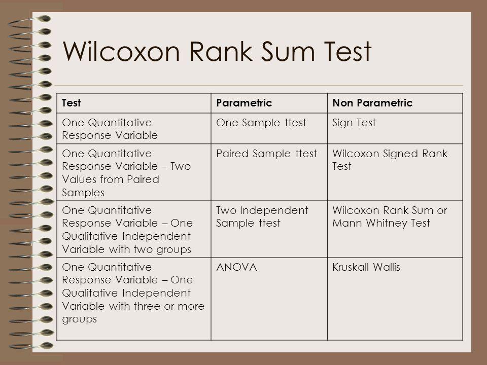 Wilcoxon Rank Sum Test Test Parametric Non Parametric