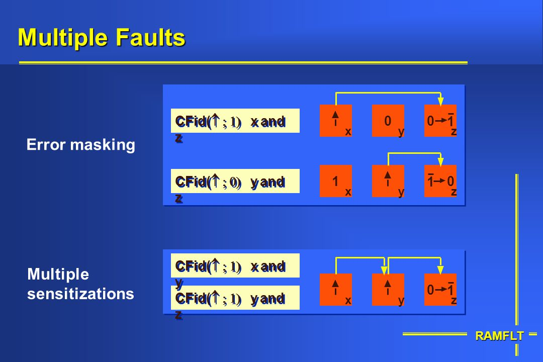 Multiple Faults Error masking Multiple sensitizations