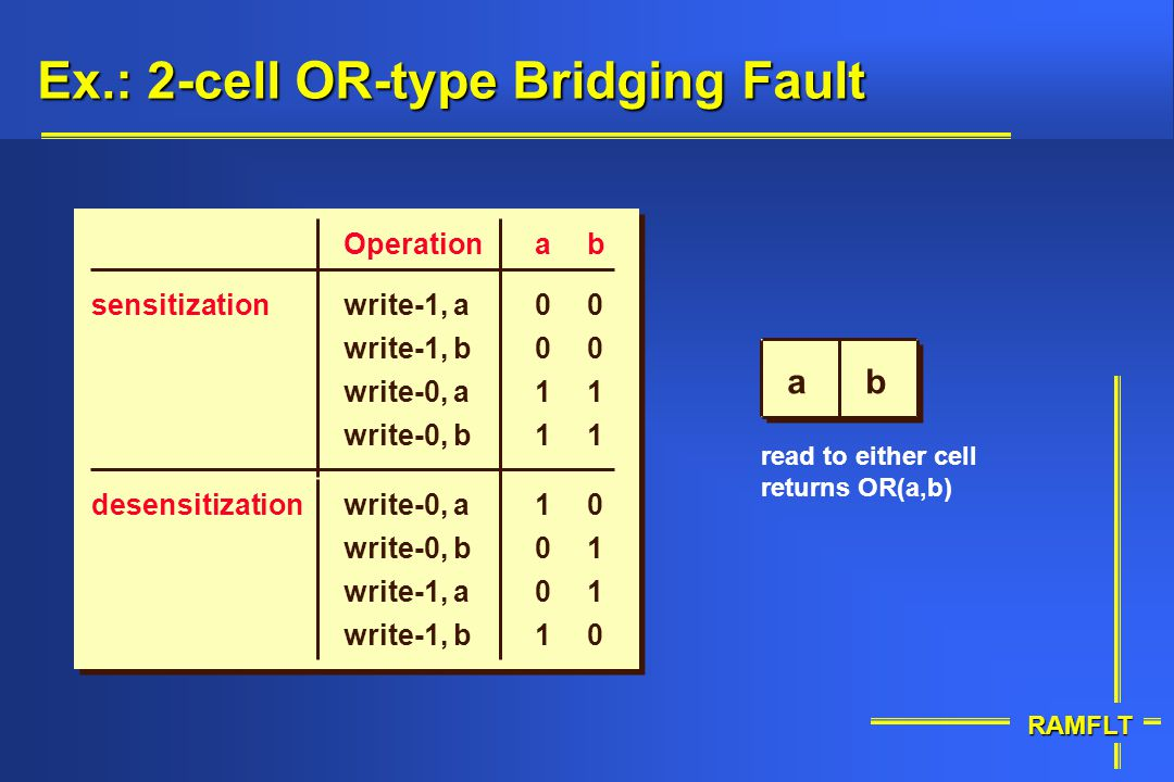 Ex.: 2-cell OR-type Bridging Fault