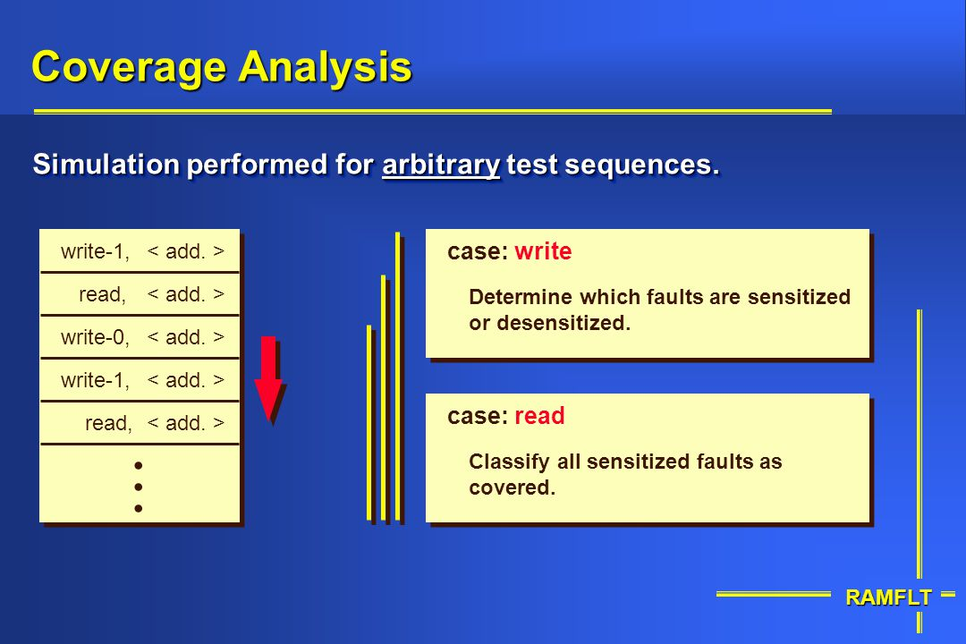 Coverage Analysis Simulation performed for arbitrary test sequences. write-1, < add. > case: write.