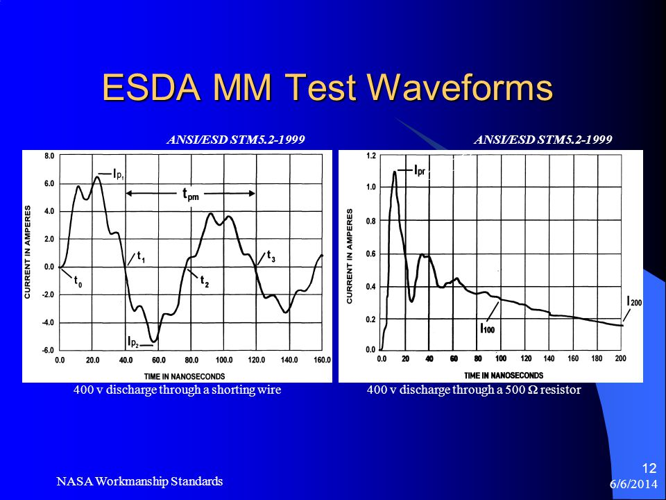 ESDA MM Test Waveforms ANSI/ESD STM5.2-1999 ANSI/ESD STM5.2-1999