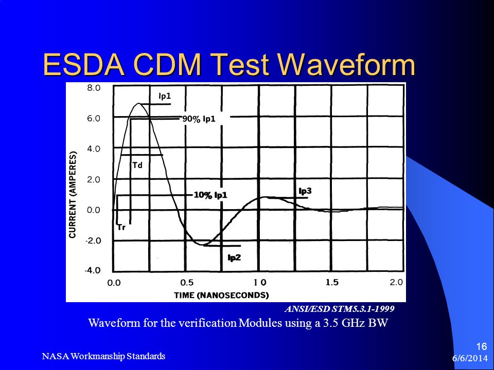 Waveform for the verification Modules using a 3.5 GHz BW