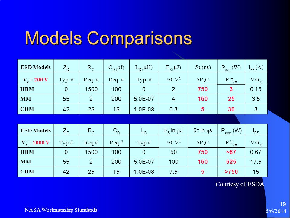 Models Comparisons Courtesy of ESDA ESD Models ZD RC CD (pf) LD (μH)