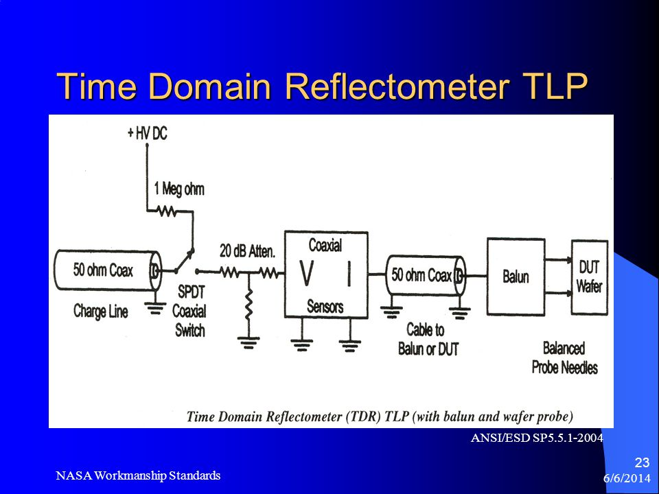 Time Domain Reflectometer TLP