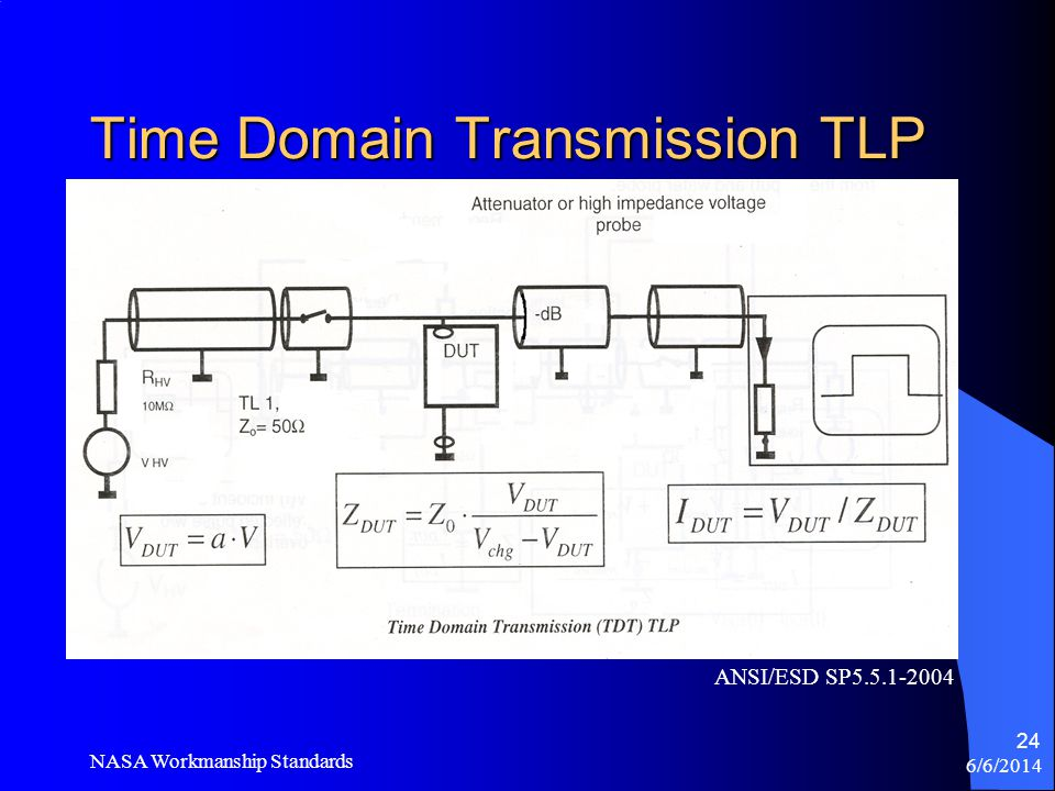 Time Domain Transmission TLP