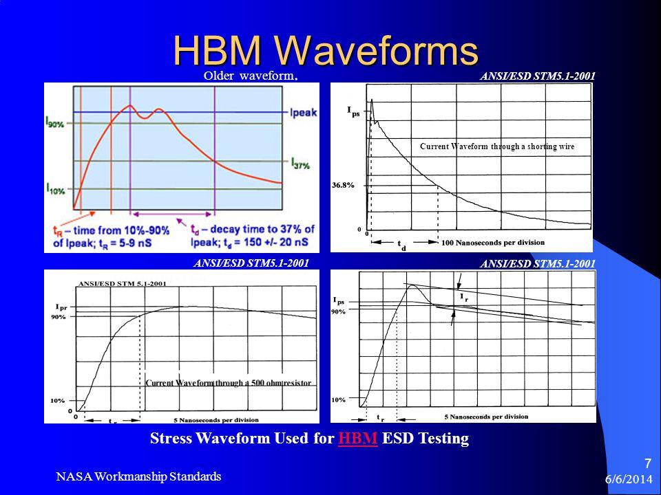 HBM Waveforms Stress Waveform Used for HBM ESD Testing Older waveform.