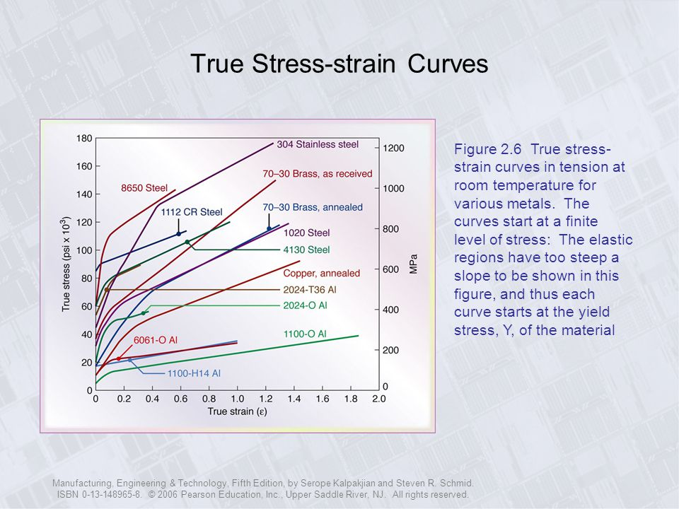 True Stress-strain Curves