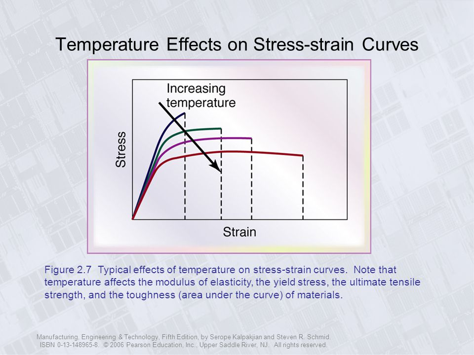 Temperature Effects on Stress-strain Curves
