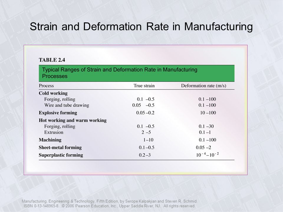 Strain and Deformation Rate in Manufacturing