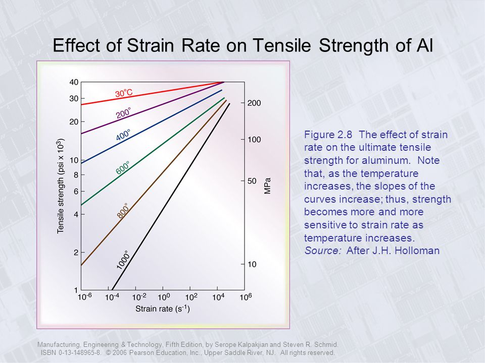 Effect of Strain Rate on Tensile Strength of Al