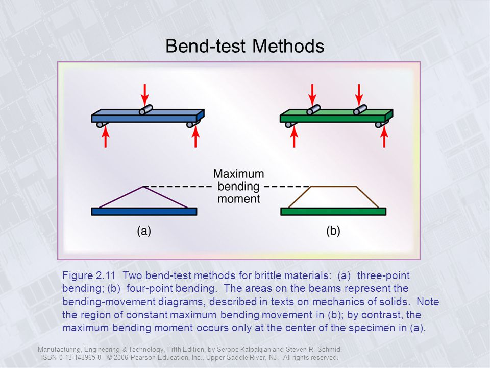 Bend-test Methods