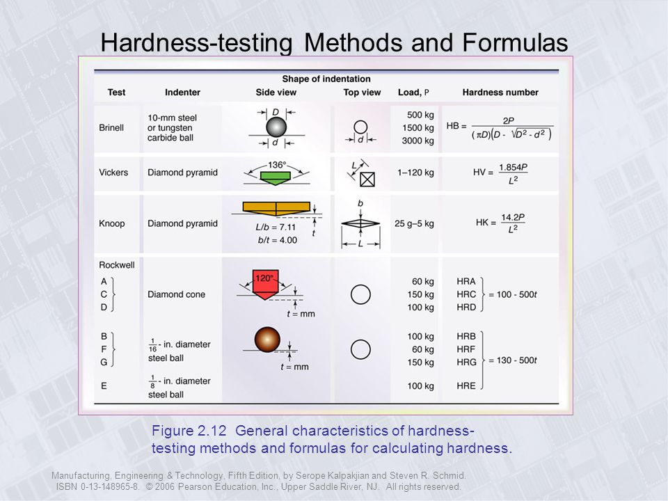 Hardness-testing Methods and Formulas