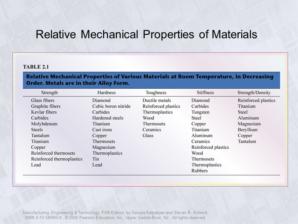 Relative Mechanical Properties of Materials