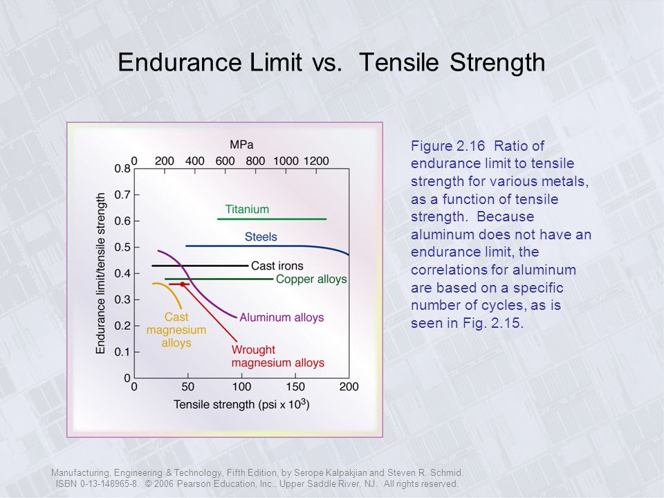 Endurance Limit vs. Tensile Strength