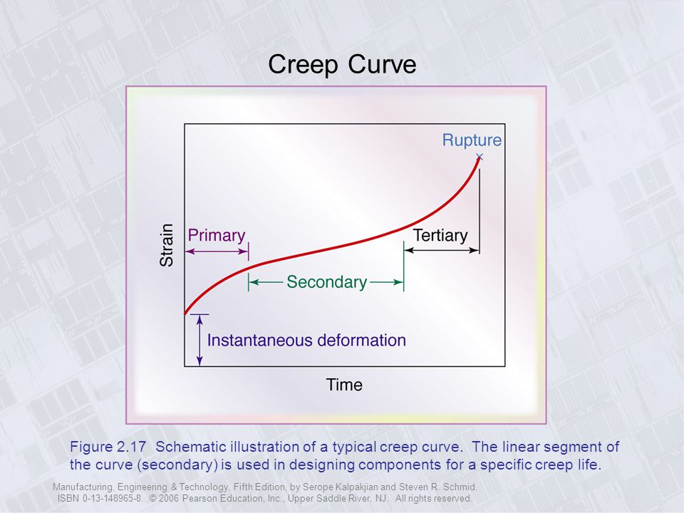 Creep Curve