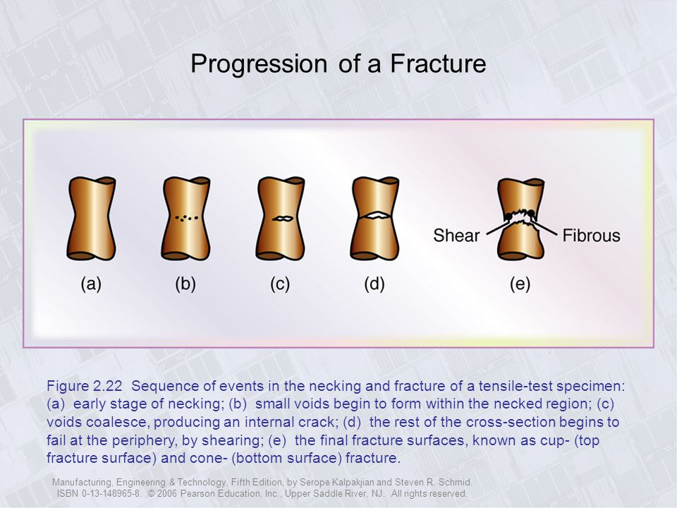 Progression of a Fracture