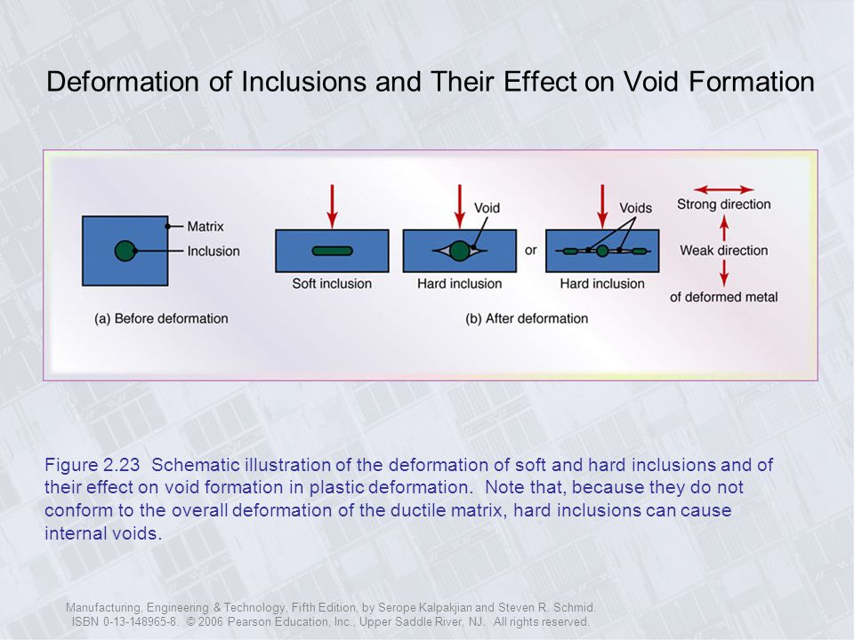 Deformation of Inclusions and Their Effect on Void Formation