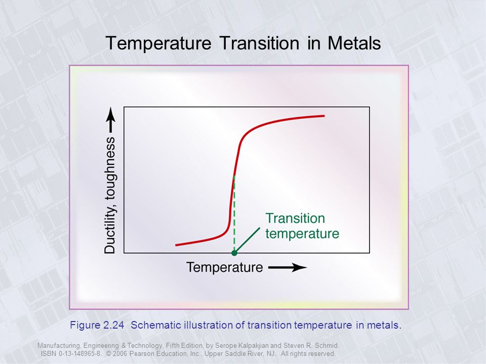 Temperature Transition in Metals