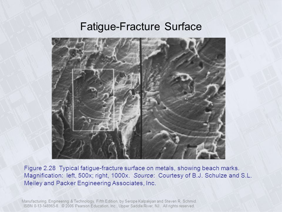 Fatigue-Fracture Surface