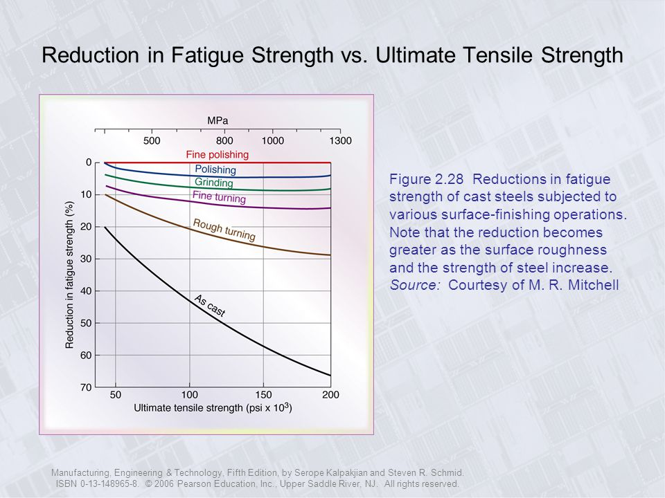 Reduction in Fatigue Strength vs. Ultimate Tensile Strength