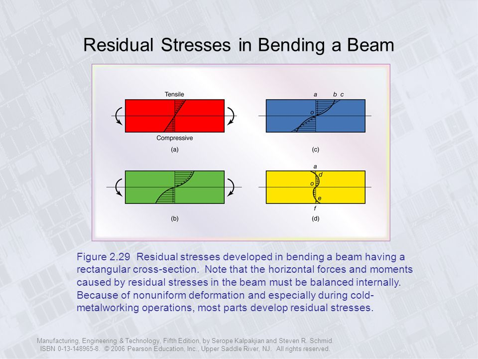 Residual Stresses in Bending a Beam