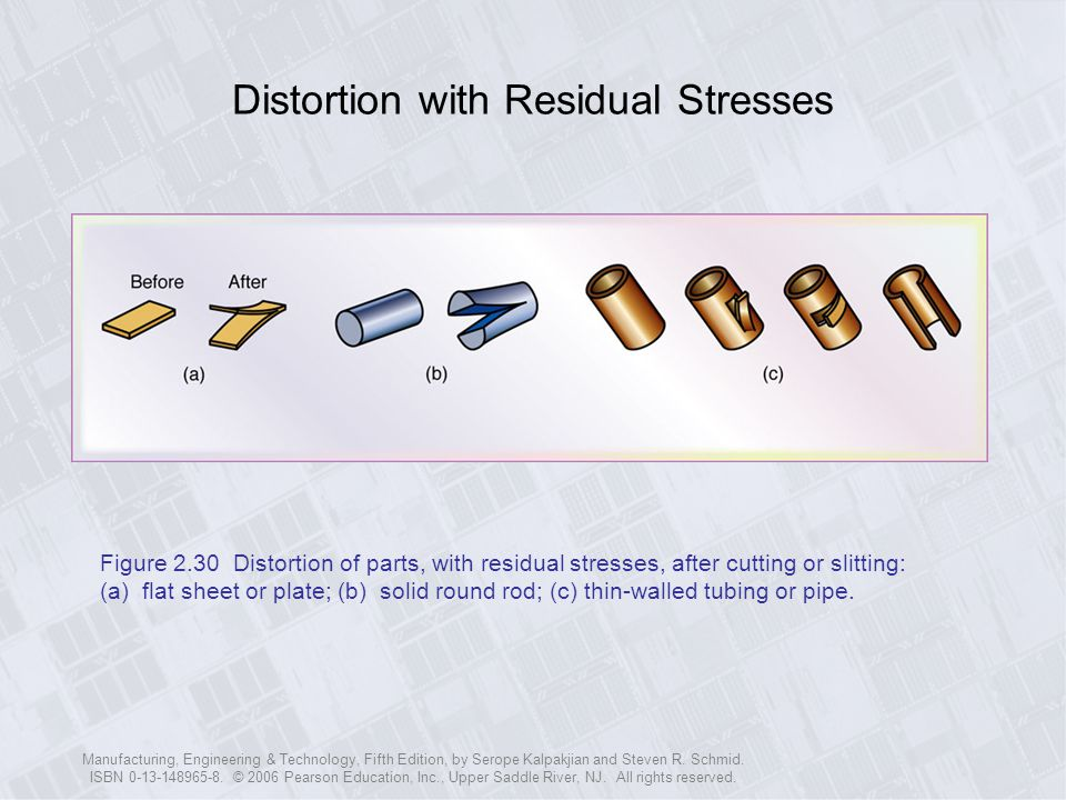 Distortion with Residual Stresses