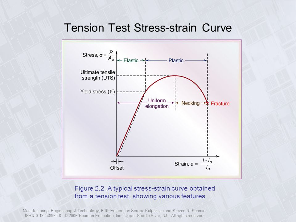 Tension Test Stress-strain Curve
