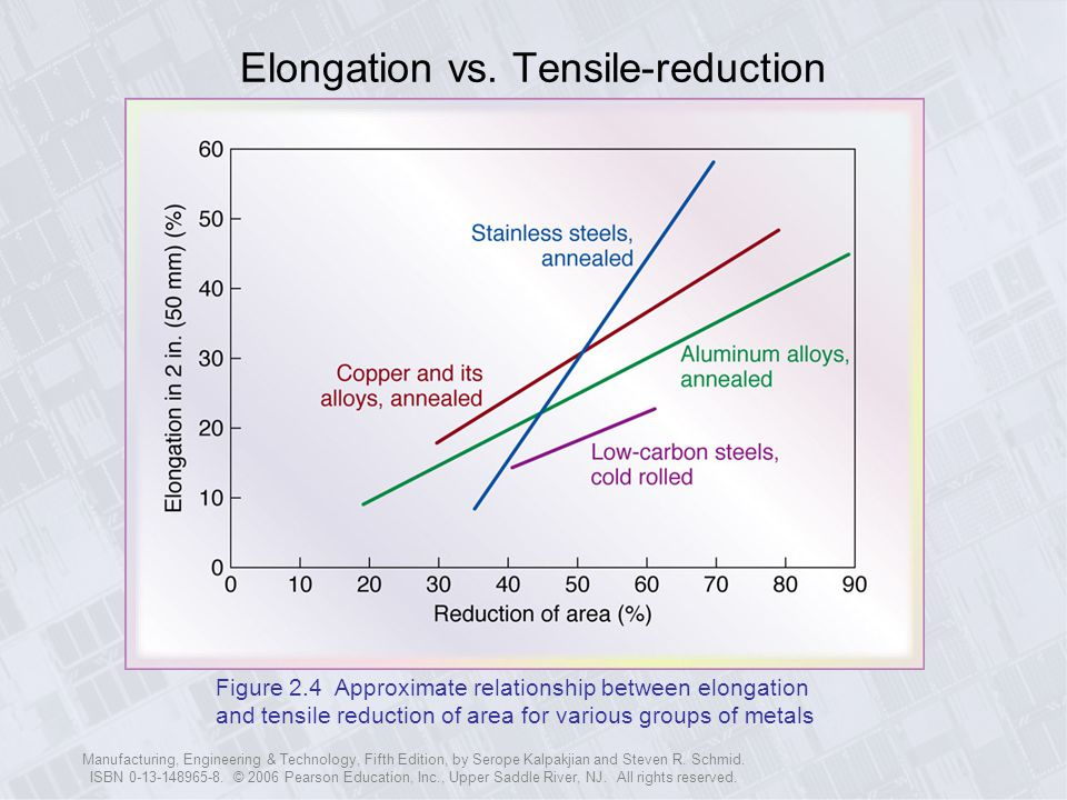 Elongation vs. Tensile-reduction