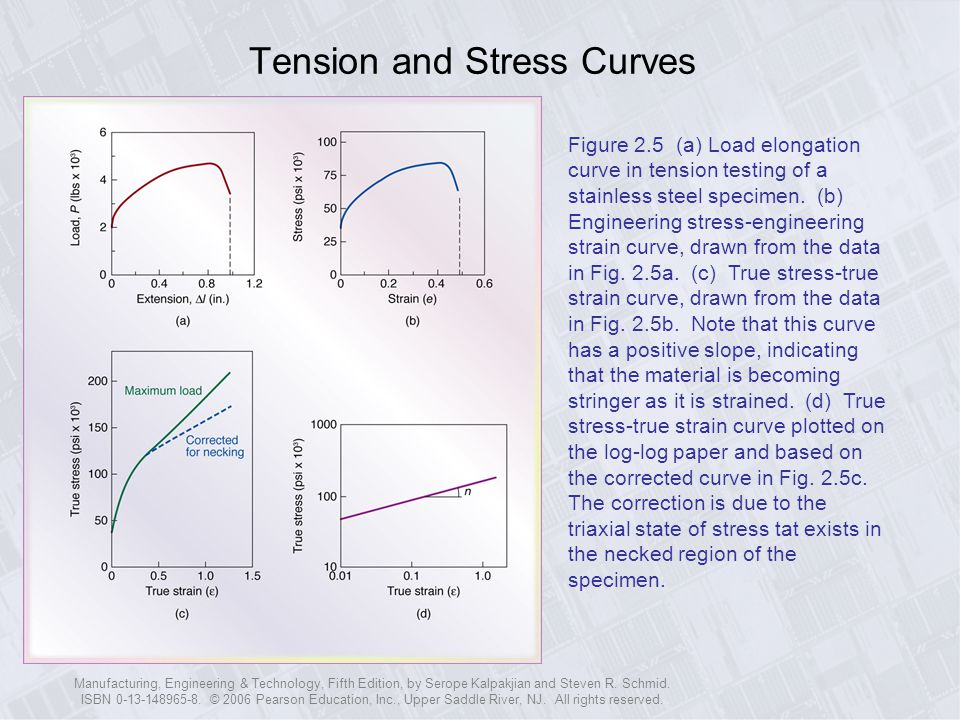 Tension and Stress Curves