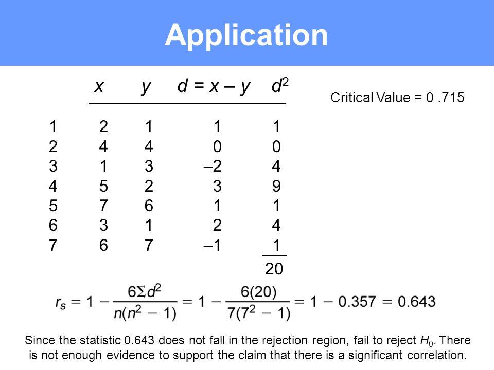 Application x y d = x – y d2 1 2 1 1 1 2 4 4 0 0 3 1 3 –2 4 4 5 2 3 9
