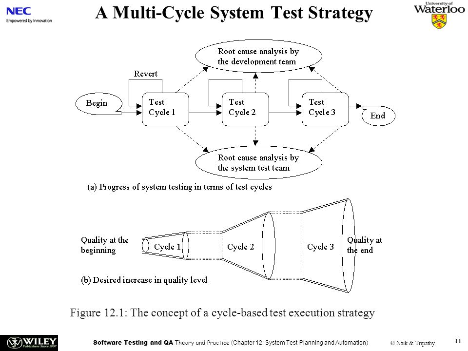 A Multi-Cycle System Test Strategy