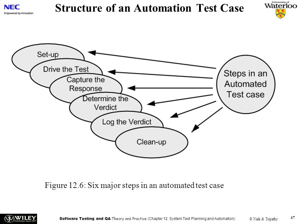 Structure of an Automation Test Case