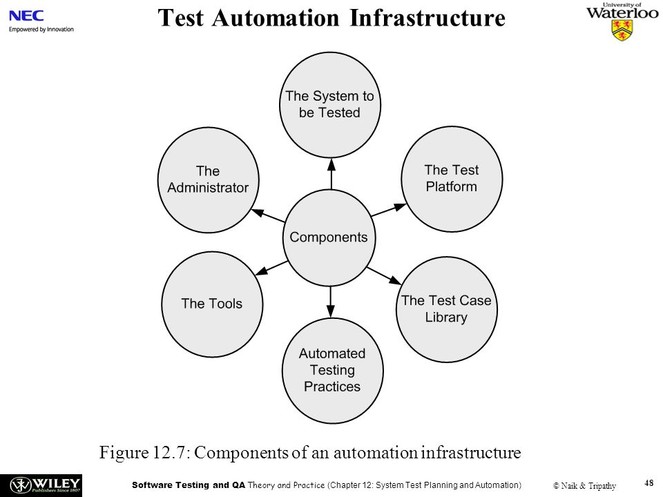 Test Automation Infrastructure