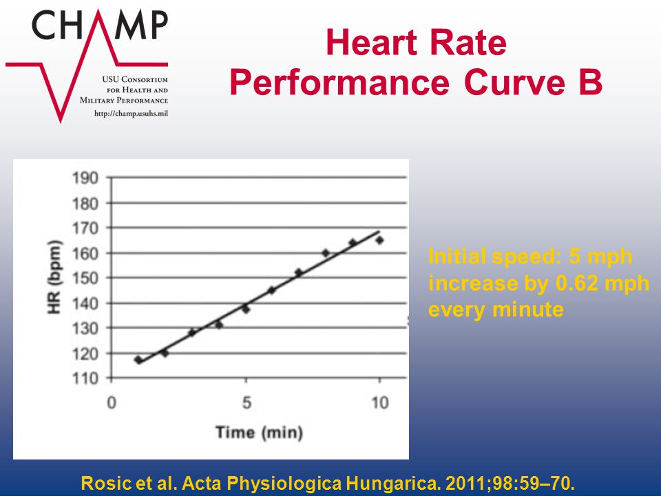 Heart Rate Performance Curve B