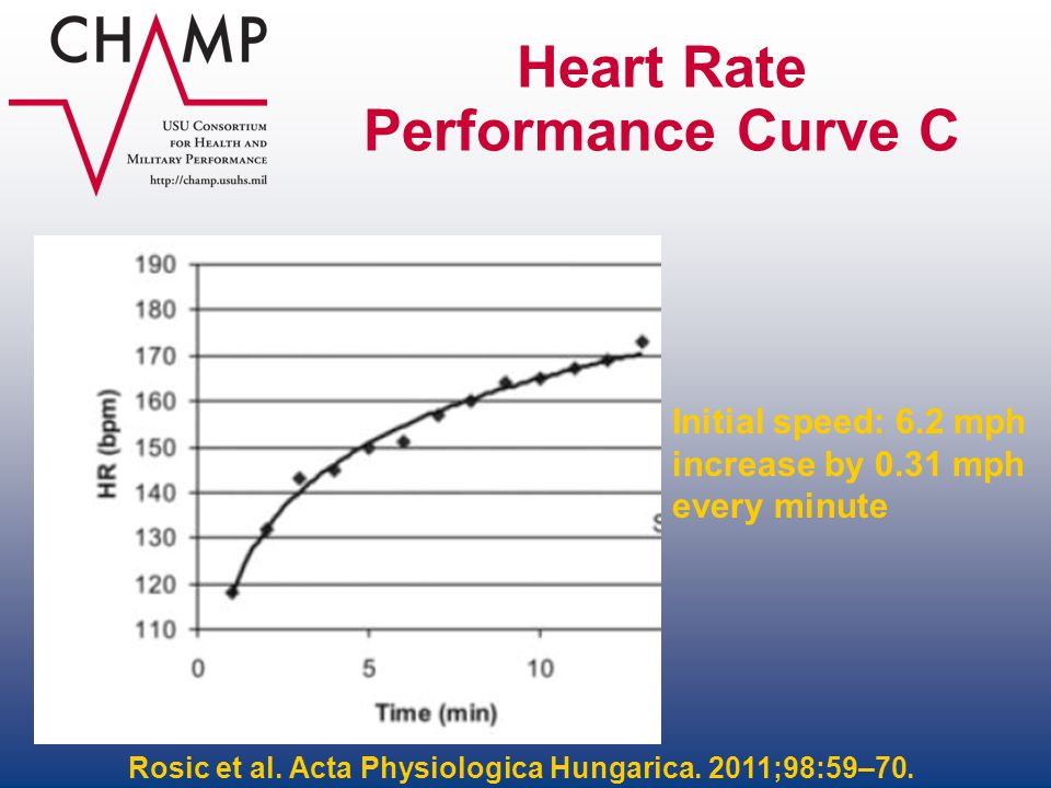 Heart Rate Performance Curve C