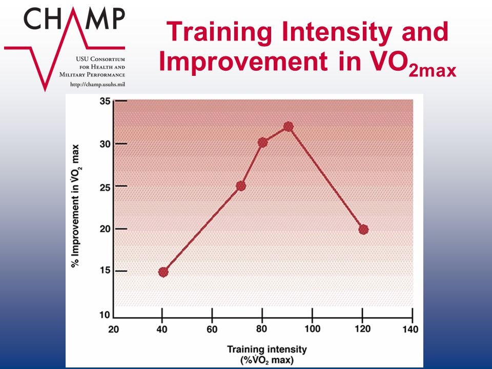 Training Intensity and Improvement in VO2max