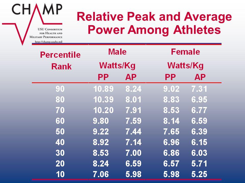 Relative Peak and Average Power Among Athletes