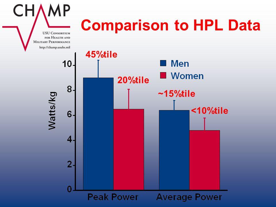 Comparison to HPL Data 45%tile 20%tile ~15%tile <10%tile