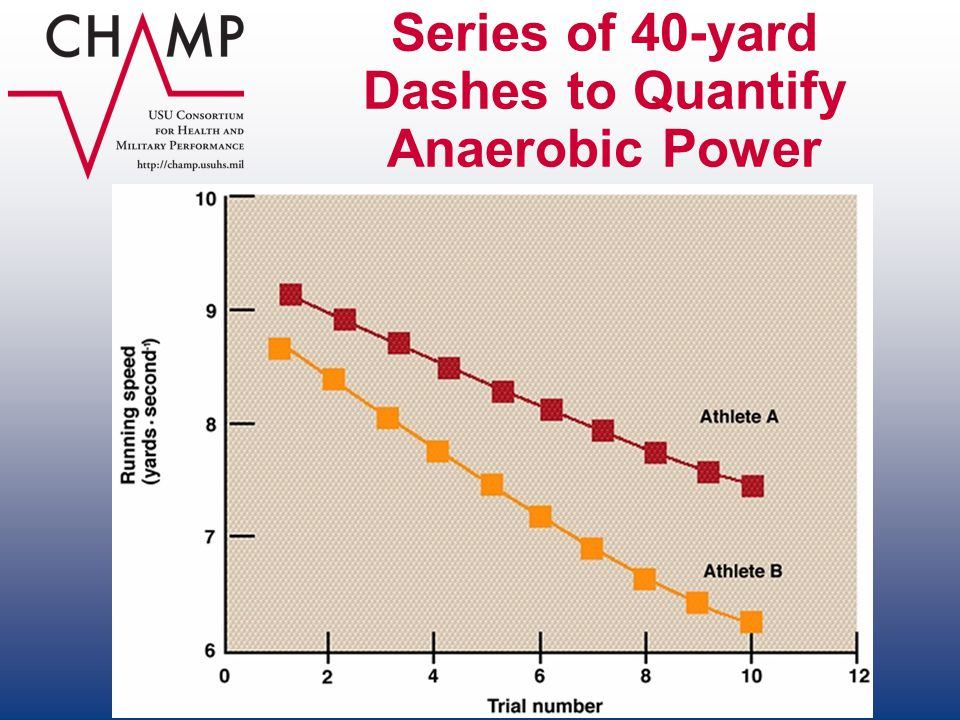 Series of 40-yard Dashes to Quantify Anaerobic Power