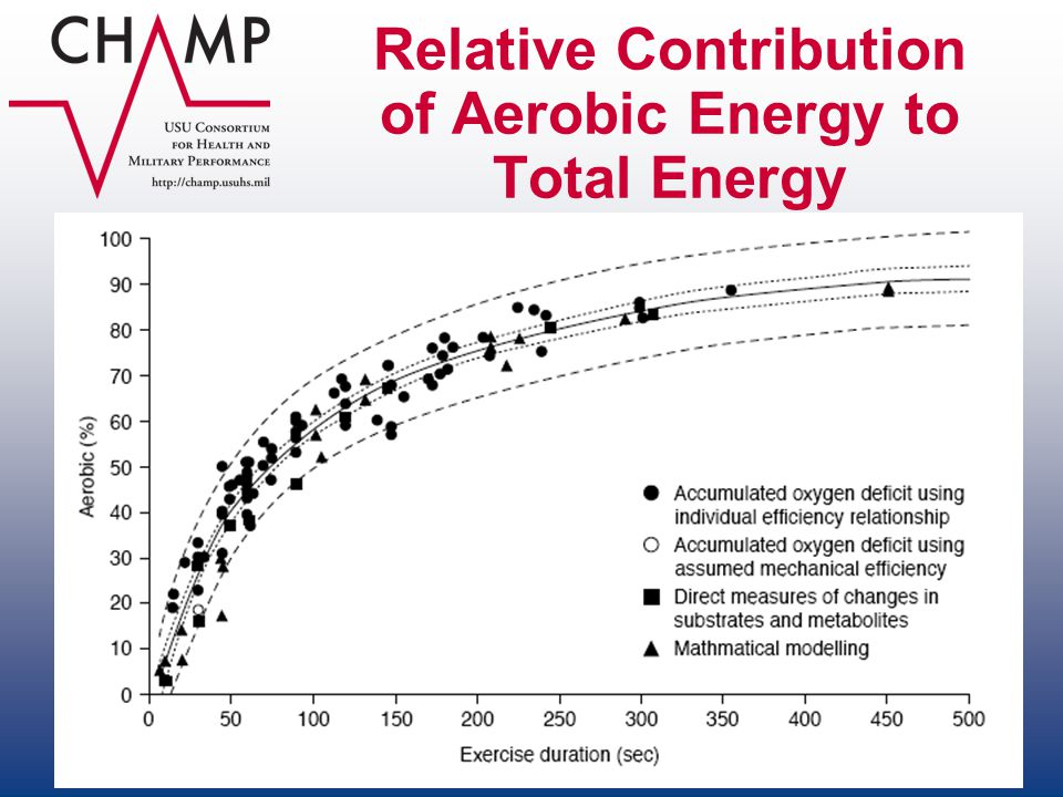 Relative Contribution of Aerobic Energy to Total Energy