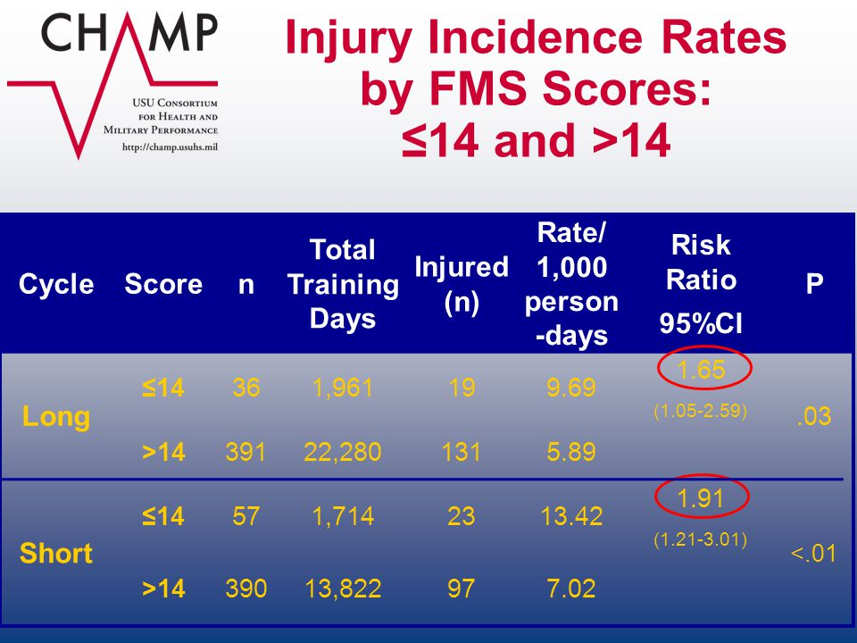 Injury Incidence Rates by FMS Scores: ≤14 and >14