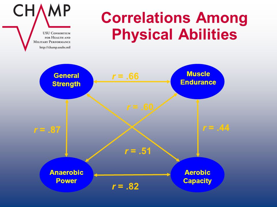Correlations Among Physical Abilities