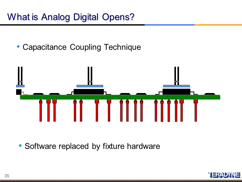 What is Analog Digital Opens