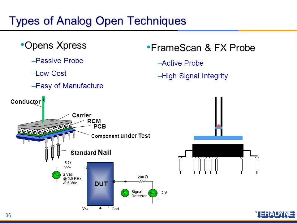 Types of Analog Open Techniques