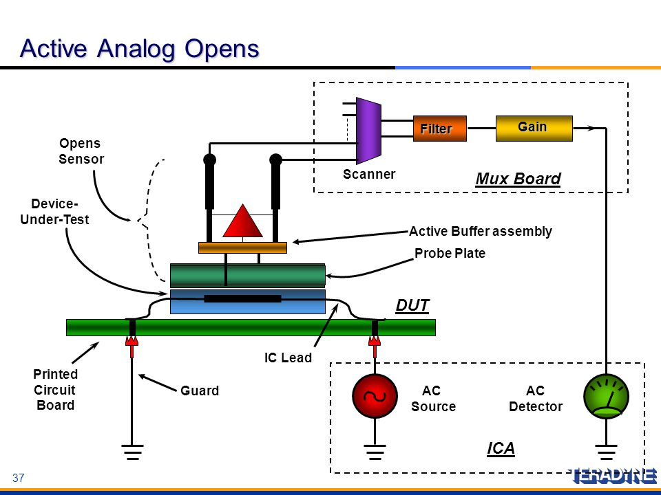 Active Buffer assembly