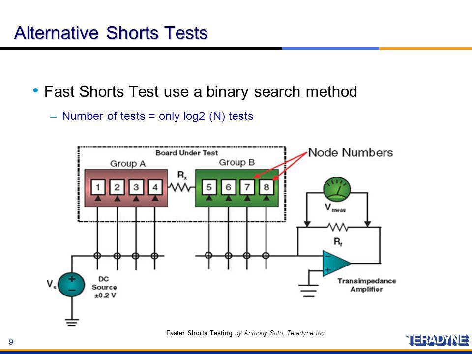 Alternative Shorts Tests