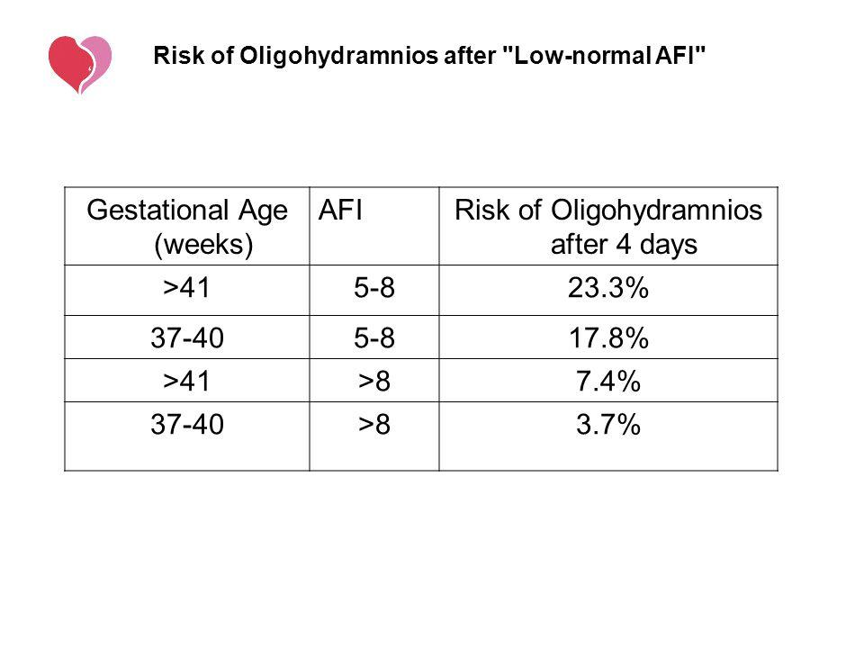 Gestational Age (weeks) AFI Risk of Oligohydramnios after 4 days