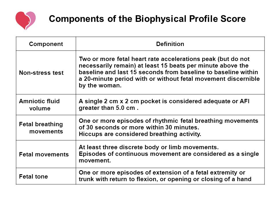 Components of the Biophysical Profile Score